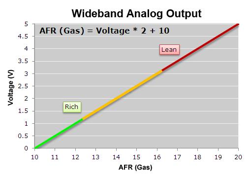 AFR Wideband Output (PLX SM-AFR)